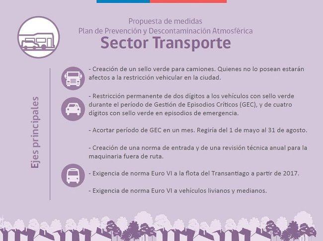 Sector-Transporte-compressor